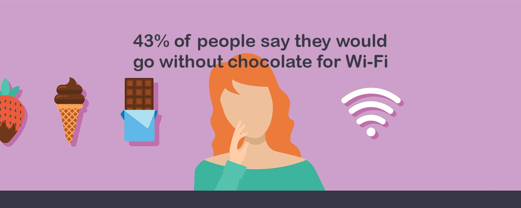 43% of people say they would go without chocolate for Wi-Fi
